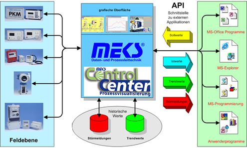 MEKS-ControlCenter-Application Programming Interface